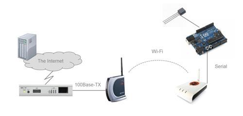Arduino + FON2200 + ser2net Wi-Fi接続